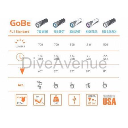 Phare Light & Motion GoBe S 500 SPOT Berry