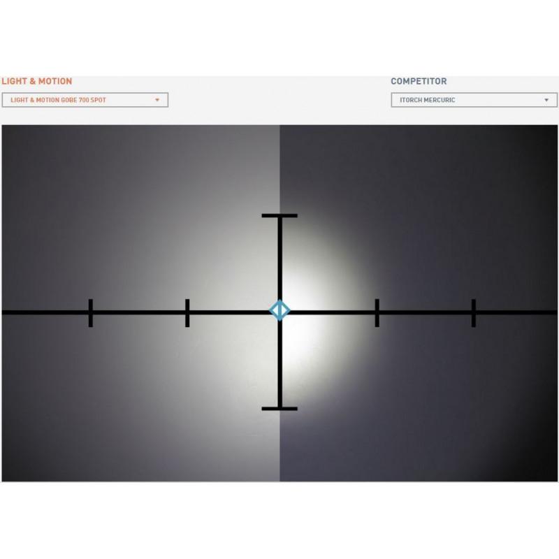 Light & Motion GoBe S 500 SEARCH