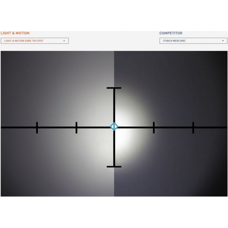 Phare Light & Motion GoBe S 500 SEARCH