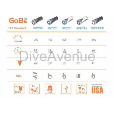 Phare Light & Motion GoBe - Corps 3.0 Ah